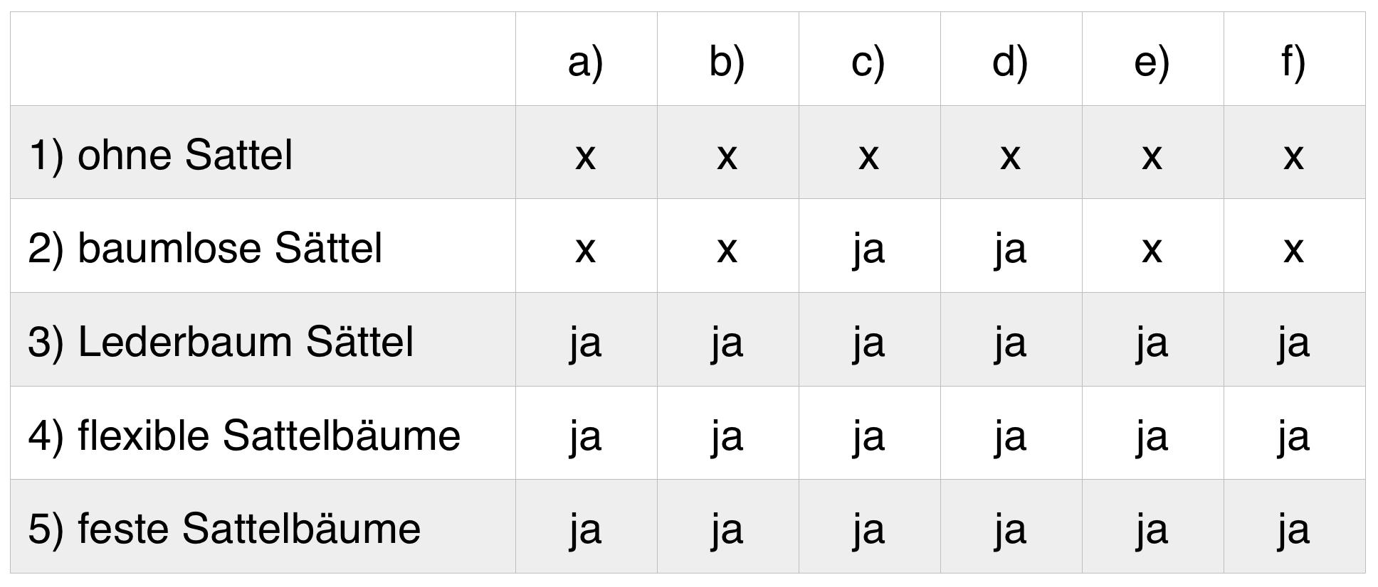 Vereinfachte Bewertung von Sattelbaumtypen