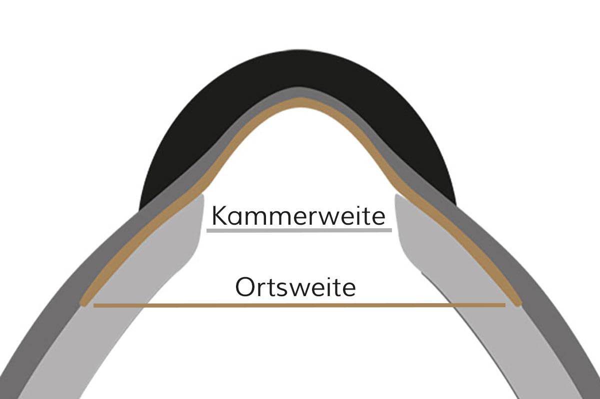 Der Unterschied zwischen Kammerweite und Ortsweite scheint maginal zu sein. Aber gerade diese feinen Unterschiede bei der Sattelanpassung entscheiden oft über das Wohlbefinden des Pferdes.